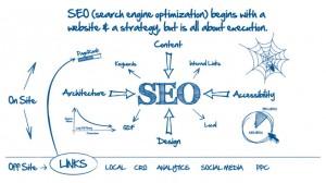 Empresa de posicionamiento web en Google en Alcobendas