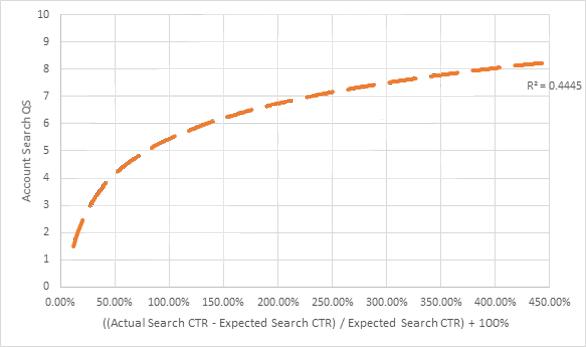 Ctr vs QS en adwords