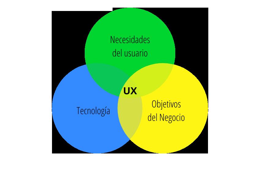 Experiencia de usuario en diseño web y relación con el posicionamiento seo