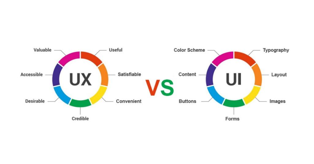 Diferencias entre UX y UI. Mejorar la experiencia de usuario en tiendas online