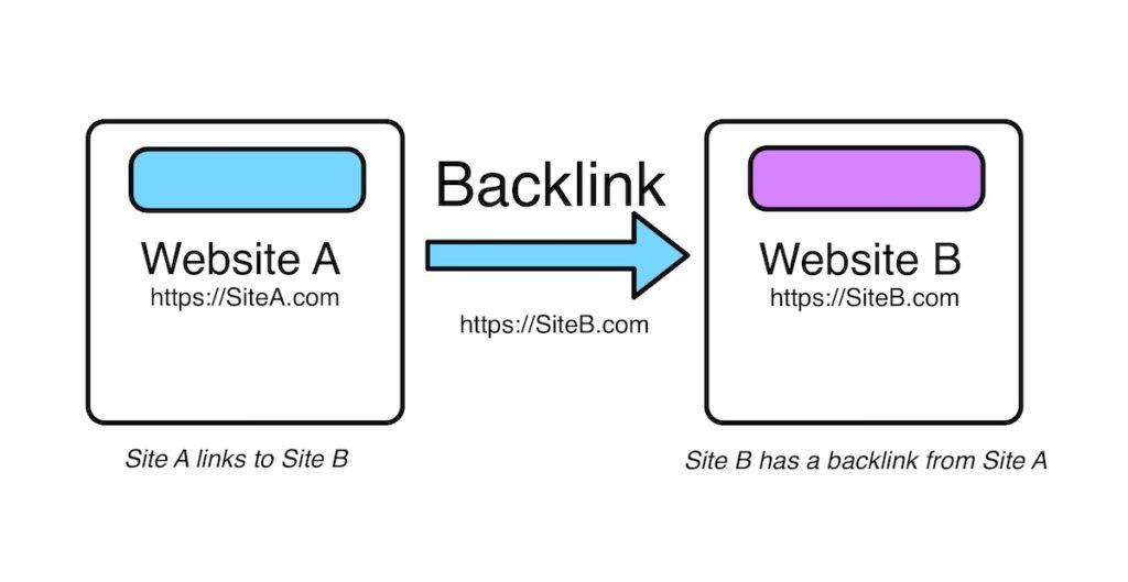 Backlinks y seo