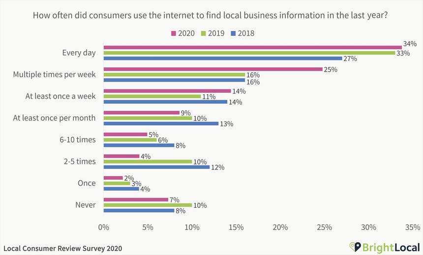 Cuántas personas buscan en Internet empresas o comercios locales