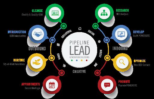 Leads cualificados con estrategia de contenido y análisis de brechas.