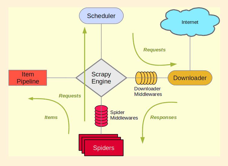 Librería Scrapy en Python para posicionamiento en Google