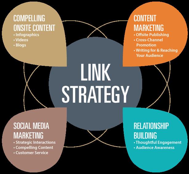 Estrategia de construcción de enlaces para mejorar el posicionamiento en buscadores