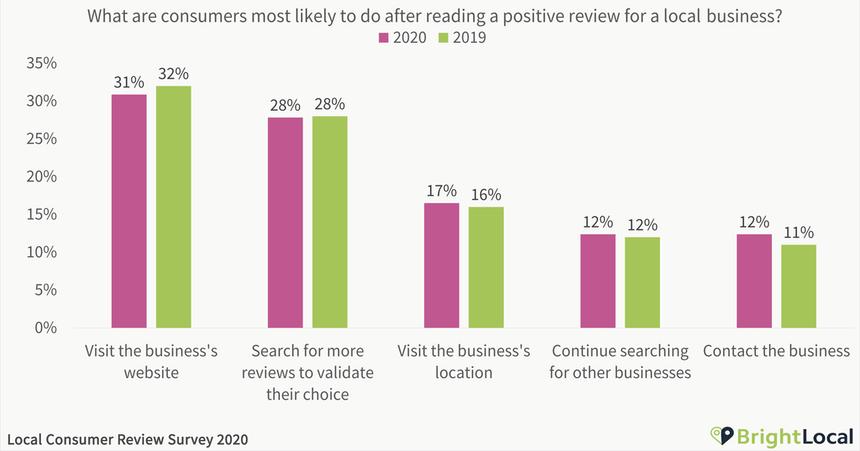 Lo que hace el consumidor tras leer opiniones positivas de una empresa o negocio en Internet