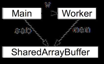 Problema sharedarraybuffer notificación de Google
